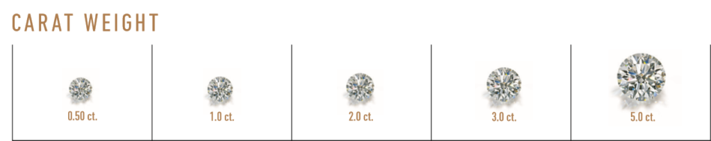 gia carat scale