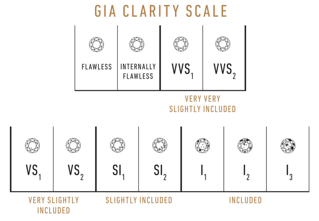 clarity chart